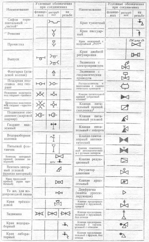 Условное обозначение трубопроводной арматуры в схемах