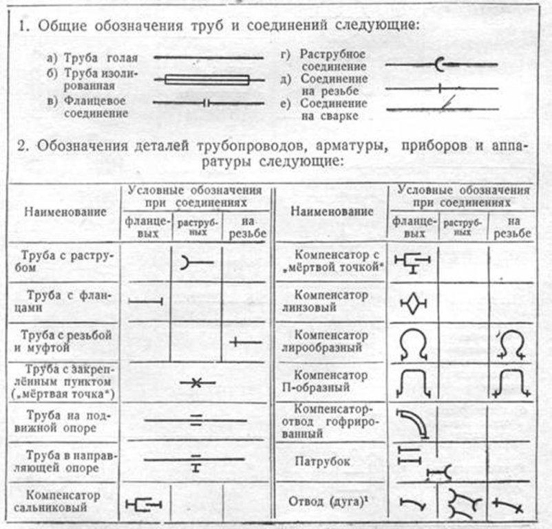 условные обозначения схем